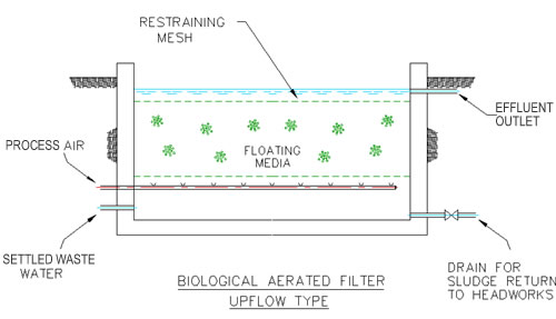 Biological Aerated Filter