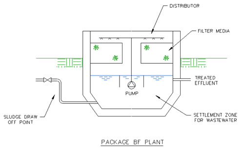 Biological Filtration Plant