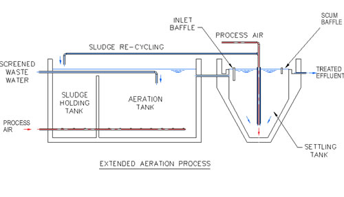 Extended Aeration Process